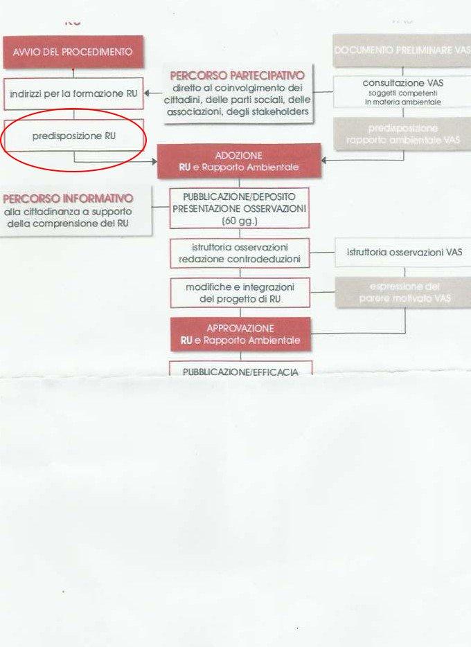 percorso regolamento urbanistico feb13